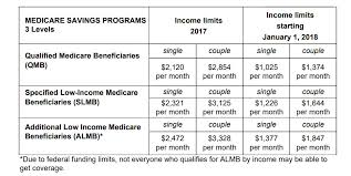 Medicare Eligibility Income Chart Medicare Savings Program Cuts Are Harming Low Income Seniors