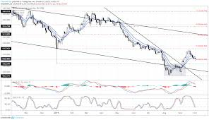 Gpd To Usd Chart Gbp Usd And Gbp Usd Losses Stunted Eur Gbp Drops On Latest