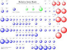 ionic size see the relative size of chemical element atoms periodic table