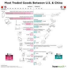 Visualized Ranking The Goods Most Traded Between The U S