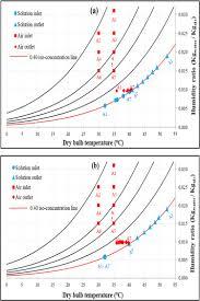 Psychrometric Chart Dehumidification The Psychrometric Chart Indicates Dehumidifier Air And