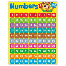 Learning Chart Numbers 1 100 Happy Hound Learning Chart