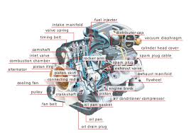 basic car parts diagram upload on 14th 2012 car engine basic car parts diagram upload on 14th 2012 car engine is photography