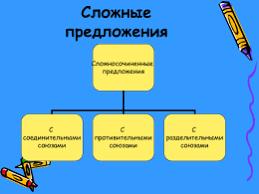 Контрольная тестовая работа по теме Союз по вариантам  Урок презентация по русскому языку в 11 классе на тему
