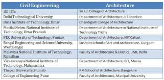architectural engineering salary. Below, We Have Listed Top Colleges For Both Architecture And Civil Engineering Academic Programmes In India. Employment Prospects Salary Architectural Y