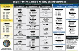 Military Sealift Command Pay Chart 2018 Military Sealift Command Ship Inventory