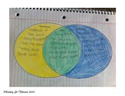 Venn Diagram Comparing Tornadoes And Hurricanes Hurricane And Tornado Venn Diagram By Teaching Edventures Tpt