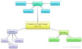 Psychology Flow Chart Unit 1 Science Of Psychology