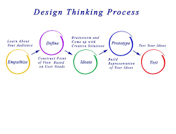 Design Thinking Framing The Problem Design Thinking Testing Stage Optimized Designs Cloudapp