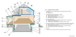 RValue Insulation - Insulating block walls exterior