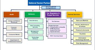 Kpmg Organizational Structure Chart Kpmg Orgnizational Structure Related Keywords Suggestions