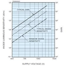 Pmt Chart R928 Pmt Anode Sensitivity Gain And Voltage Chart