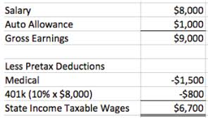 Monthly Paycheck Calculator How Are Payroll Taxes Calculated State Income Taxes Workest