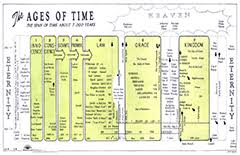 Dispensational Chart The Ages Of Time A Chart Of The Dispensations A C Brown