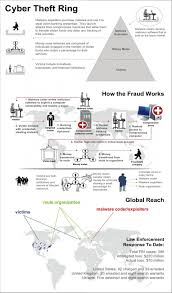 how cyber security works