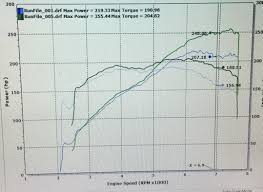 Lightning Pulley Boost Chart Innovate Sprintex Supercharger Owners Topic Page 487