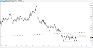 Technical Analysis For Gold Silver Price Crude Oil Dax