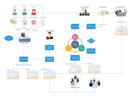 Project Management Flowchart Flow Chart Template Data