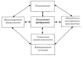 Интеграция механизмы и методы Реферат Механизмы интеграции