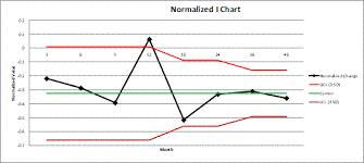 Normalized Individuals In Control Chart Taylor Enterprises