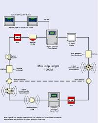 products and services fire alarm addressable system wiring diagram pdf at Fire Alarm Wiring Diagram Manual