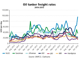 Tanker Shipping More Optimism In Sight For Tankers In The