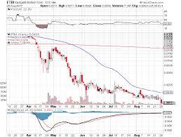 Lrttf Chart Lrttf Stock Stock