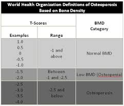 David R Mandel M D Rheumatology Osteoporosis