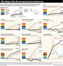 Top 5 Economic Charts Of 2011 Real Time Economics Wsj