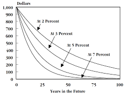 Annuity Factor Chart Time Value Of Money Wikipedia