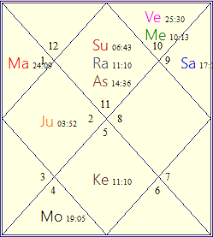 Best Astrological Technique To Find Out Education Status