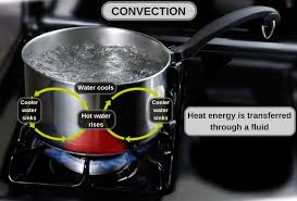 How Does Heat Travel From The Sun Through Space Or Vacuum