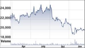 Bosch Stock Chart Bosch Ltd Stock Analysis Share Price Target Performance