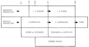 Preschool lesson for david and saul hi! 2 Samuel Commentaries Precept Austin