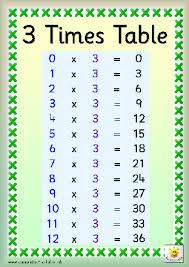 Three Times Table Chart Tapawha Whetu Multiplication Lessons Tes Teach