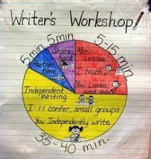 The Basics Of Writers Workshop I Love The Idea Of A Chart