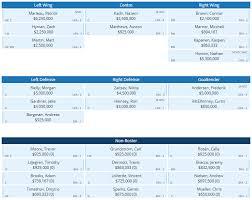 Toronto Maple Leafs Depth Chart A Look Ahead The Maple Leafs 2018 Off Season Pdwhoa Medium