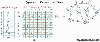 Graph Representation Part 02 Adjacency Matrix Youtube