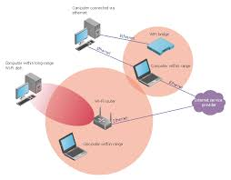 wifi mesh network diagram best secret wiring diagram • hotel network topology diagram hotel guesthouse wifi home network diagram lan network diagram