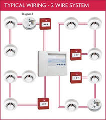 communication systems voice, data, video, lan, hvac, fire alarm how to install fire alarm system pdf at M Series Fire Alarm Wiring