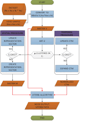 How To Make An If Then Flow Chart Flowchart Of The Nodes Functionality The Respective