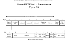 802 11 frame format ppt chapter eight wireless lans powerpoint presentation id 4599299
