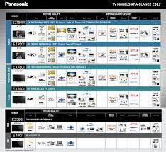 Australian Tv Buying Guide Sony Lg Samsung And Panasonic