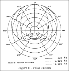 electro voice model 664 text and illustrations above are from electro voice engineering data model 664 cardioid microphone part no 533180 1966