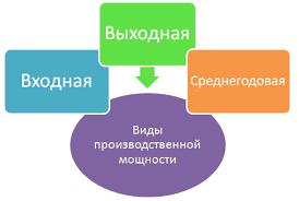 Производственная мощность предприятия Управление производством Производственная мощность