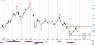 Usd Jpy Monthly Chart Eur Usd Decision Zone At Head And Shoulders Pattern