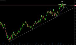 Bhp Stock Price And Chart Asx Bhp Tradingview