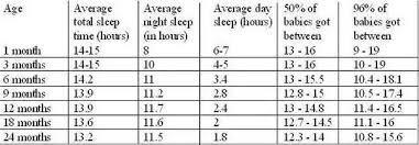 How Much Sleep Infant Chart On Average How Many Hours Should A Baby Sleep Each Day Quora