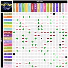 Pokemon Vulnerability Chart What Are The Type Elements Vulnerabilities Arqade