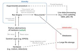 Software Documantation Nsls Ii Software Documentation Nsls Ii Software